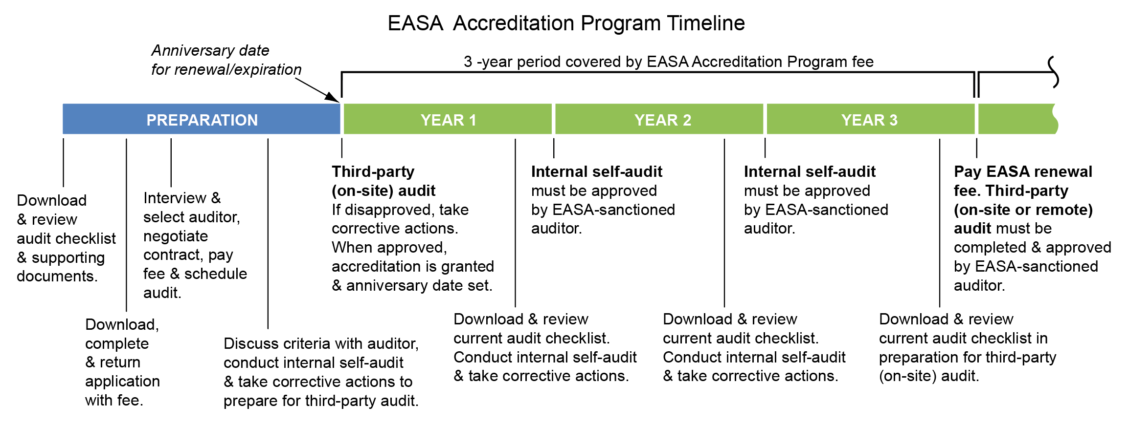 EASA Accreditation Program timeline